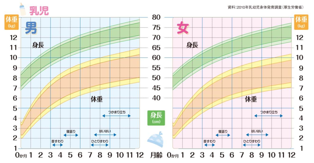 方 ヶ月 増え 3 生後 体重
